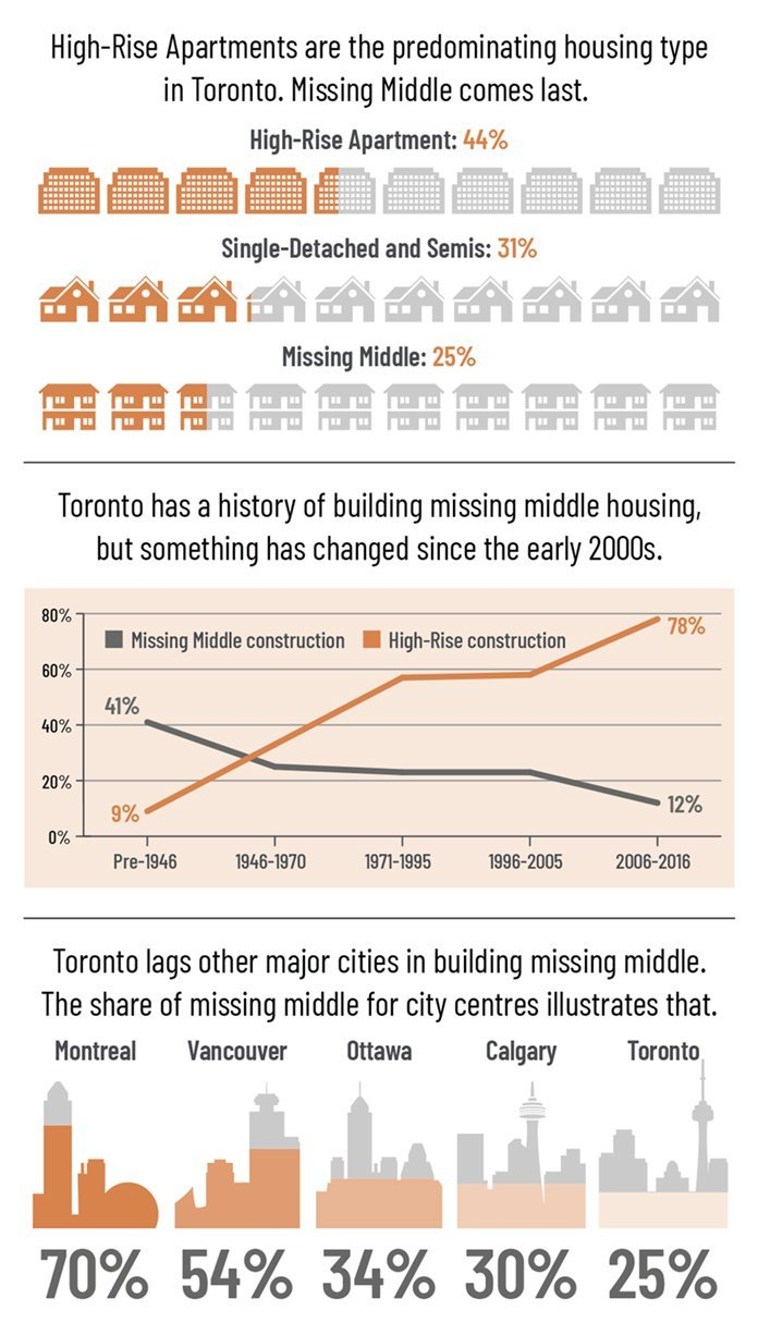 Toronto Real Estate Board Market Report