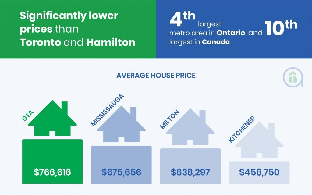 Kitchener-Waterloo Infographic-1