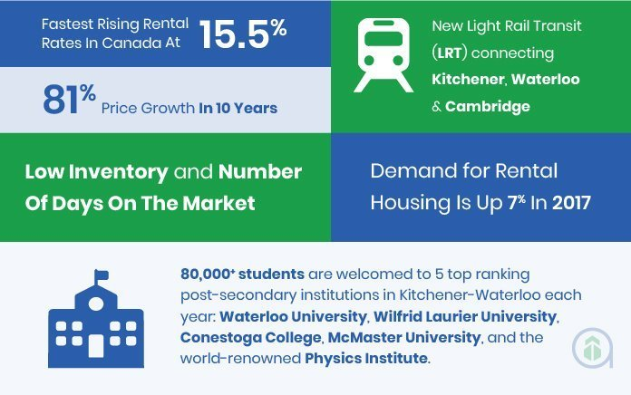 Kitchener-Waterloo Infographic-2