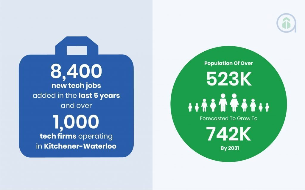 Kitchener-Waterloo Infographic-4
