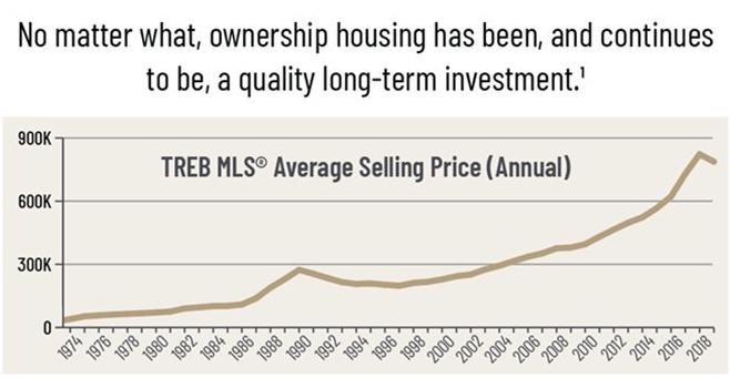 Toronto Real Estate Board Market Report 2019