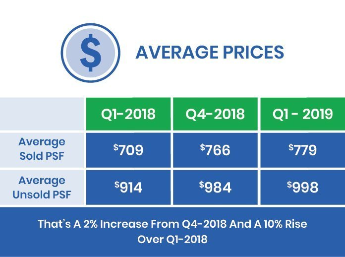 Q2-2019 Market Report Units Sold
