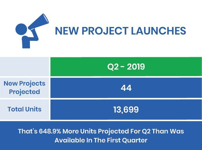 Q1-2019 Market Report New Condo Launches GTA and Hamilton
