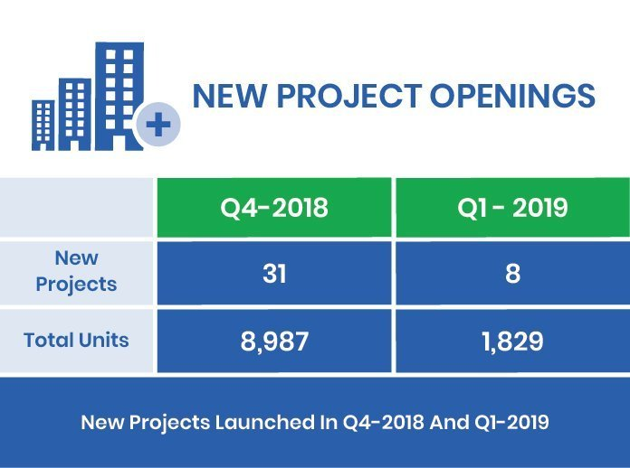 Q1-2019 New Projects