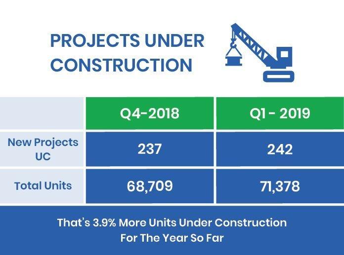 2019 under construction Condos 2019