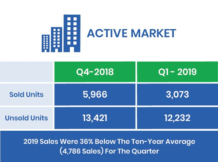 The GTA's Q1-2019 Active Market