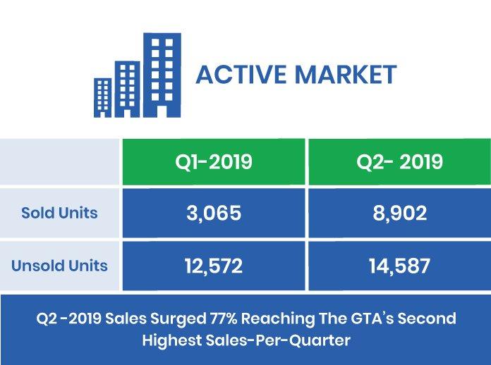 The GTA's Q2-2019 Active Market