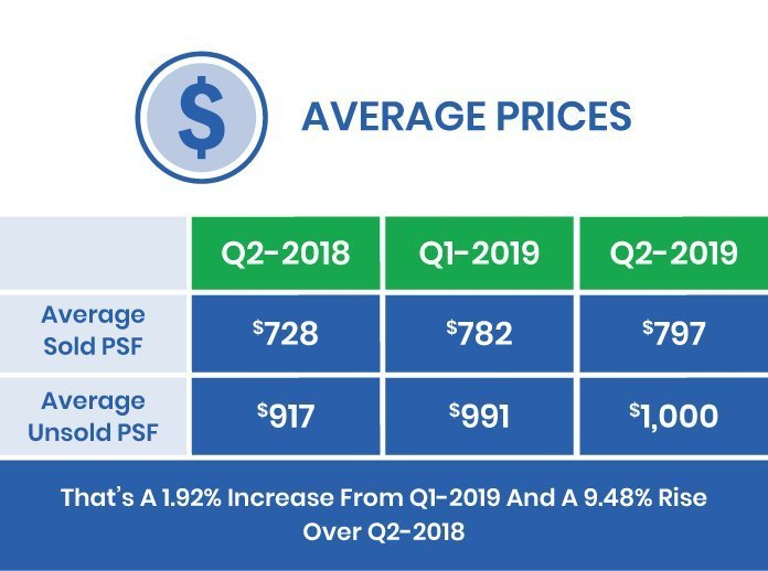 Q2-2019 Market Report Average Cost of a Condo GTA