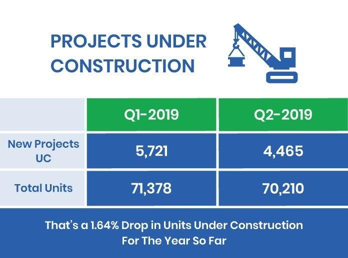 2019 under construction Condos