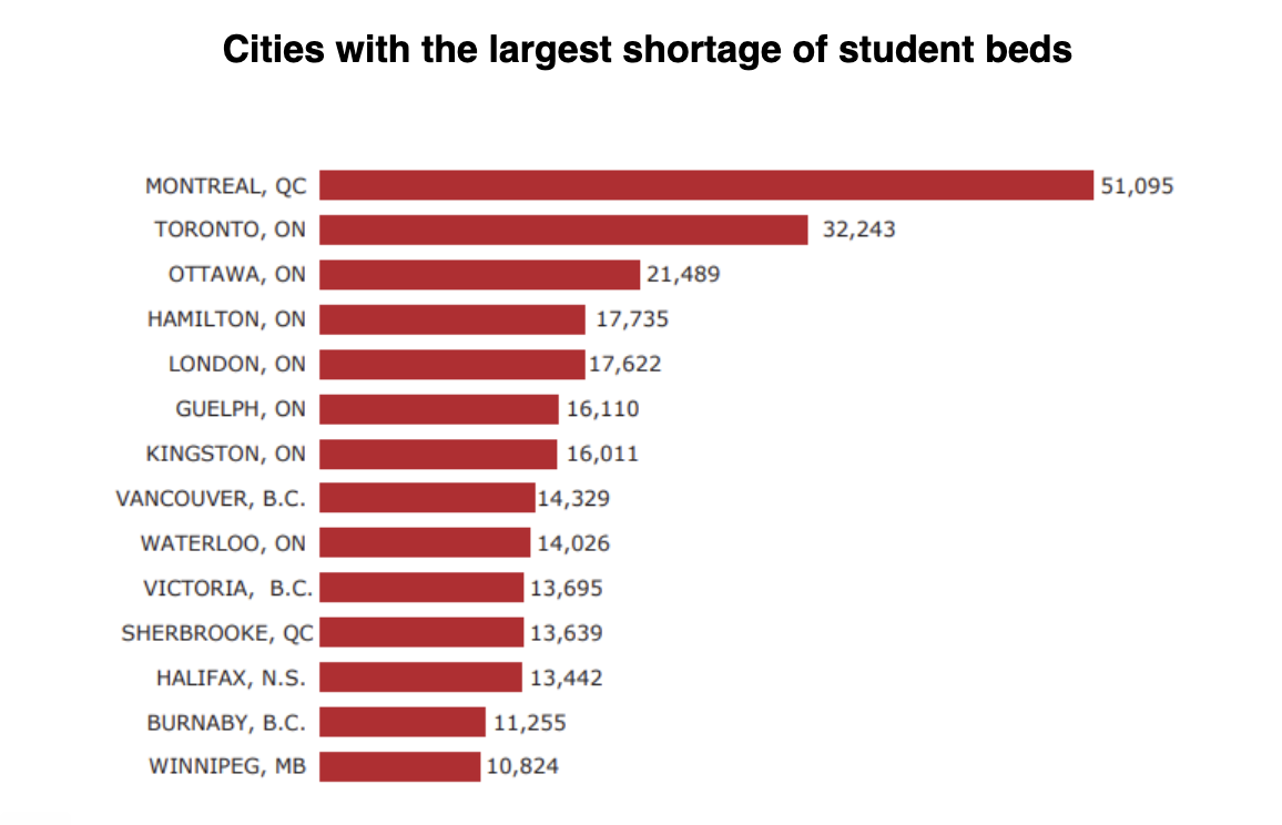 Number of Beds Shortage In Canada