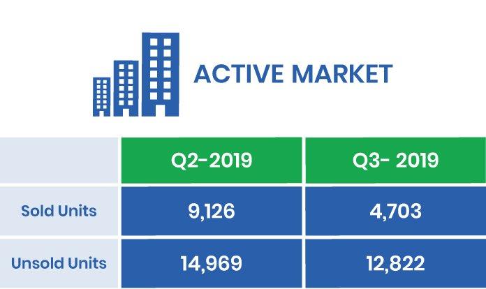 The GTA's Q3-2019 Active Market