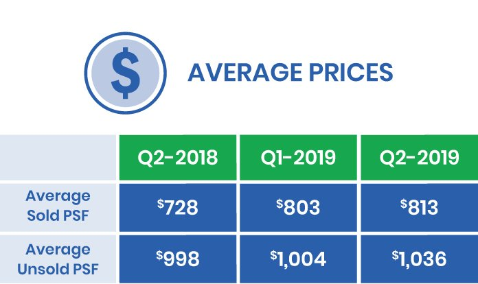 Average Cost of a Condo in Q3 2019
