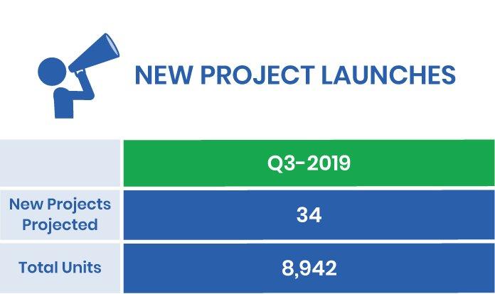 Q3-2019 Market Report New Condo Launches in the GTA