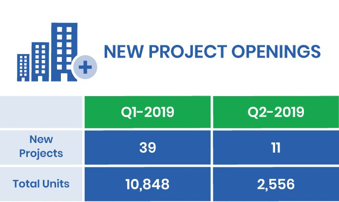 Q3-2019 Market Report New Condo Opening in the GTA