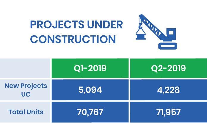 Condos Under Construction in Q3-2019