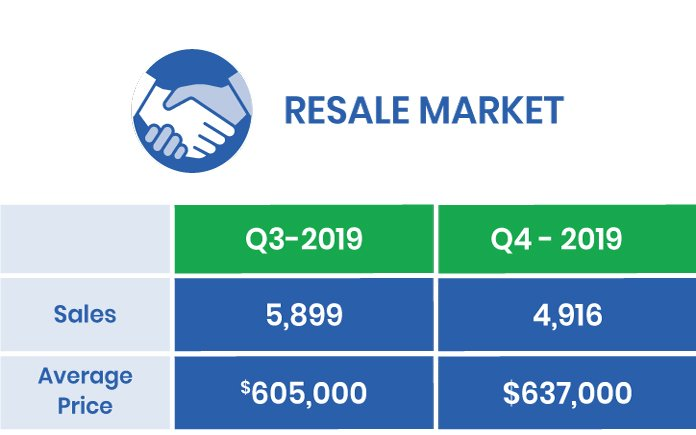Q4-2019 GTA Resale Market
