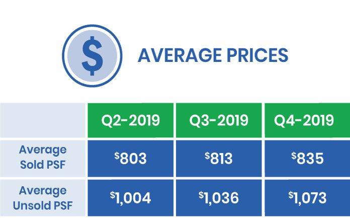 average-price-for-a-condo-2020