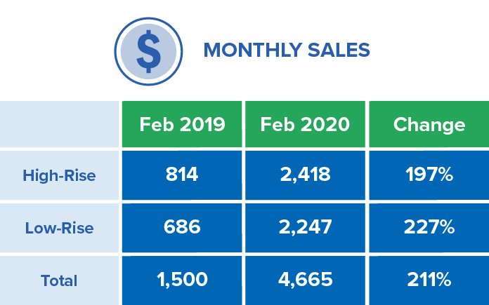 Greater Golden Horseshoe February Sales Chart