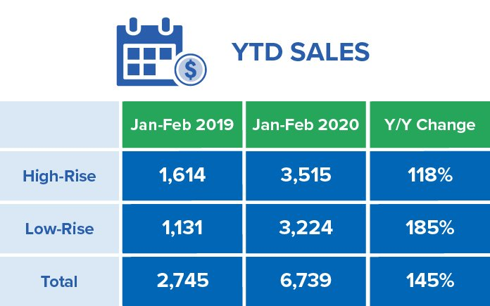 Greater Toronto Area February Year to Date Chart 2020