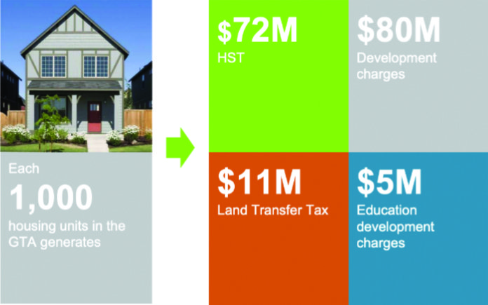 City Revenue from every 1,000 housing units in the GTA