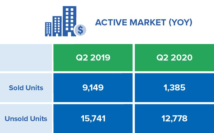 The GTA's Q2-2020 Active Market