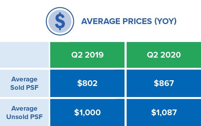 Q2-2020 Market Report Average Cost of a Condo GTA