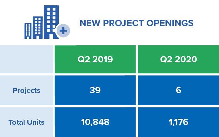 Q2-2020 New Pre-Construction Condo Projects