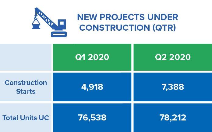 2020 under construction Condos