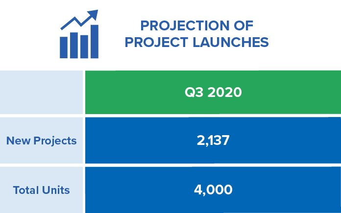 Projections of Toronto's Q3 2020 Condo Launches