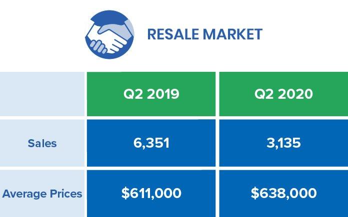 GTA Resale Market 2020