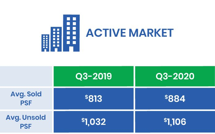 The GTA's Q3-2020 Active Market