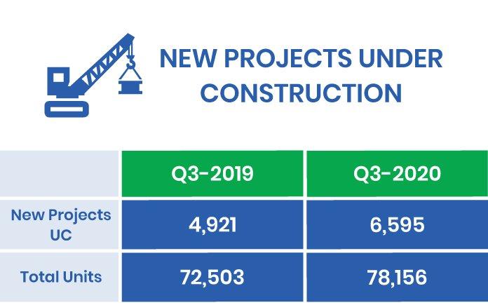 2020-Q3 under construction Condos