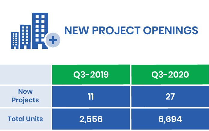 Q3-2020 New Project Openings