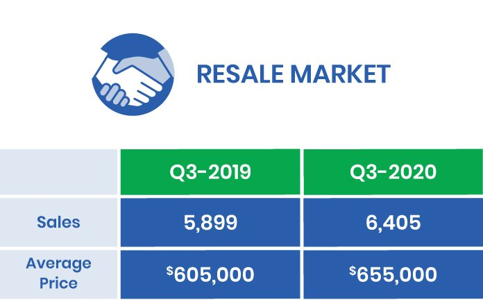 GTA Resale Market 2020 Q3