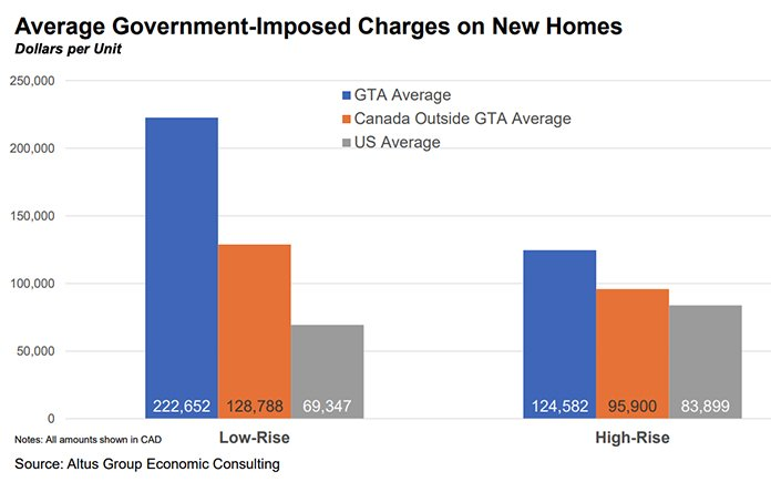 Average Government Imposed Charges on New Homes