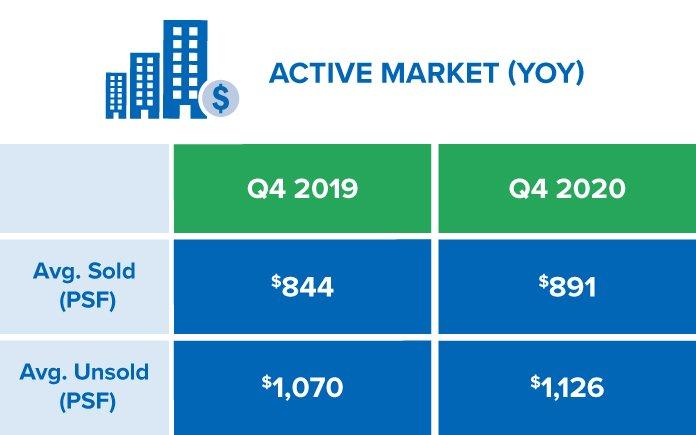 The GTA's Q4-2020 Active Market