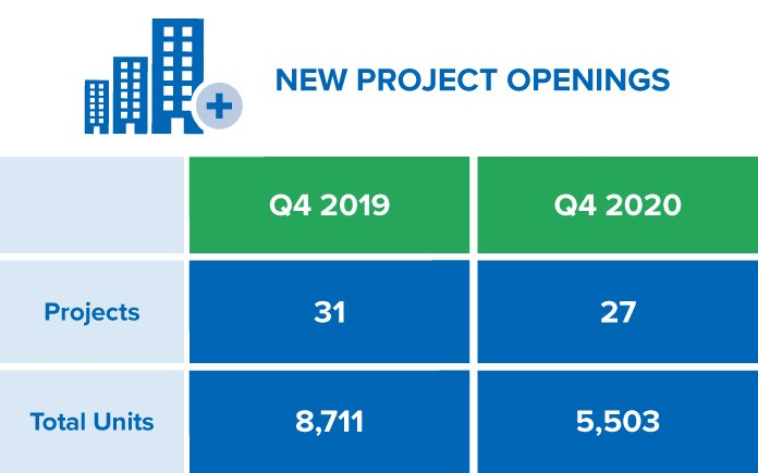 Q4-2020 New Project Openings