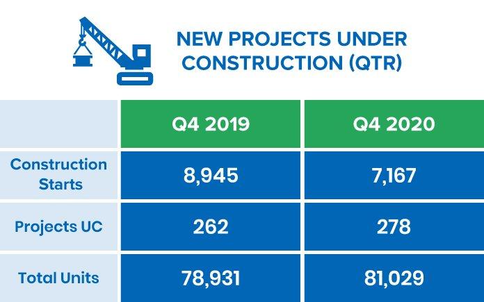 2020-Q4 under construction Condos