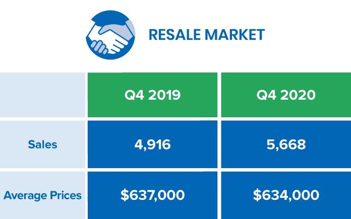 GTA Resale Market 2020 Q4