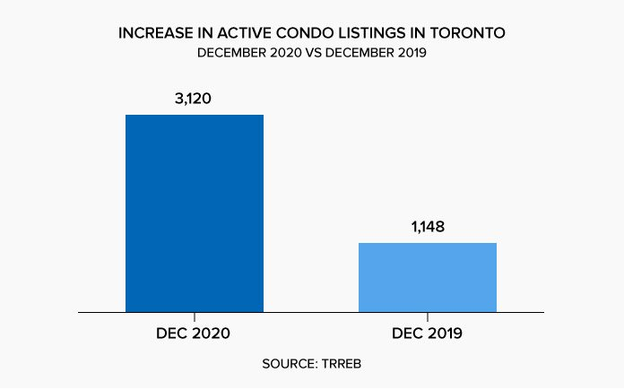 Increase in Active Condo Listings in Toronto