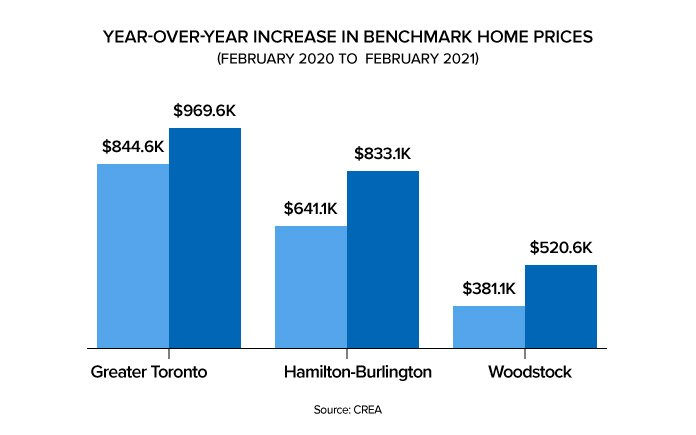 Benchmark prices of different cities on a year-over-year basis across Ontario