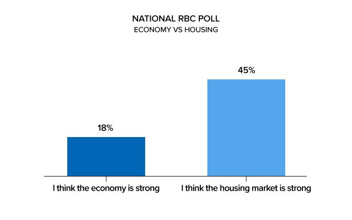 RBC Poll Economy Vs Housing