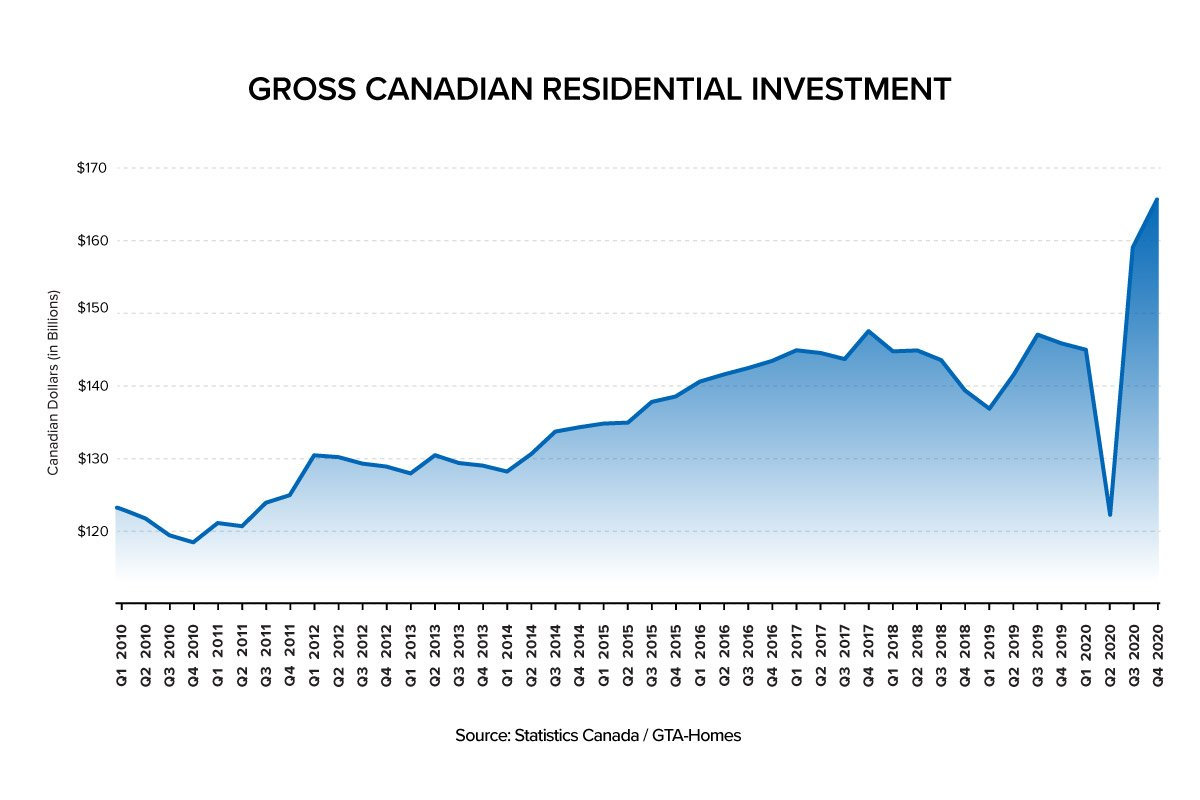 Gross Canadian Residential Investment