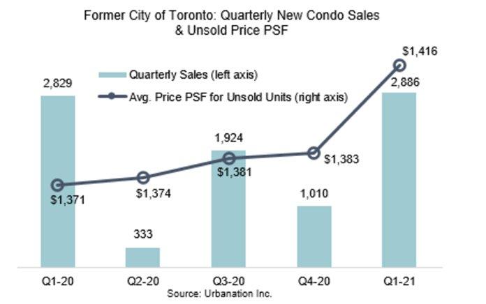 Quarterly New Condo Sales & Unsold Price PSF