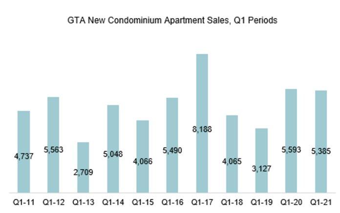 GTA New Condo Apt Sales Q1 2021
