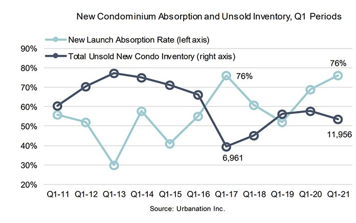 New Condo Absorption Unsold Inventory- Q1 2021