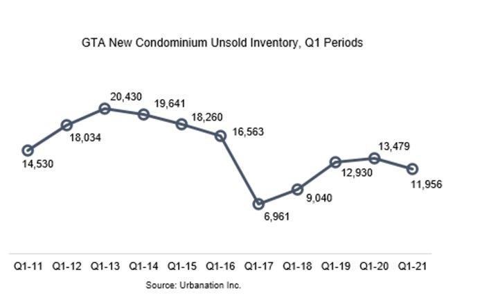 New Condo Unsold Inventory- Q1 2021