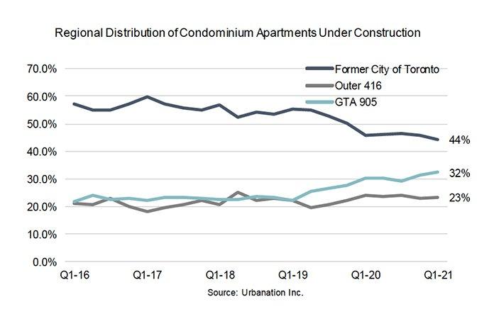 Regional Distribution of Condo Apt Under Construction
