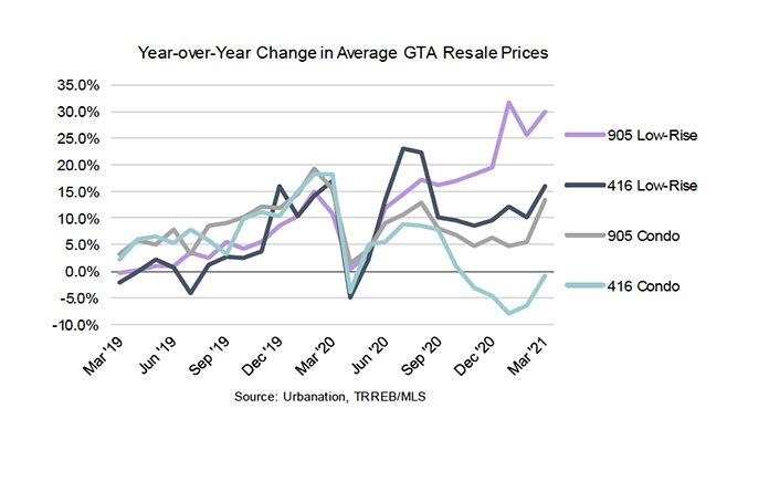 Year over Year Change Average Price